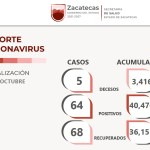 Reporta hoy SSZ 68 zacatecanos recuperados de COVID-19