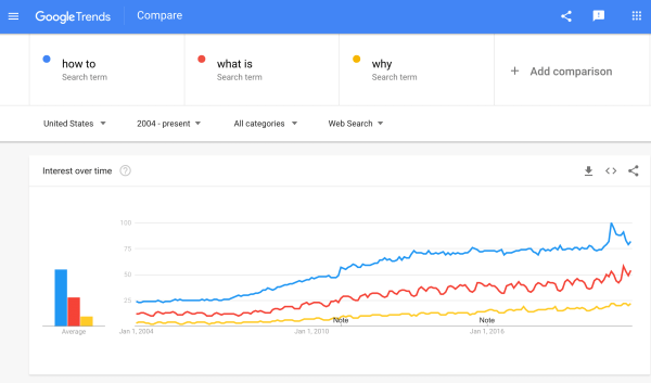 Google Trends how-to queries