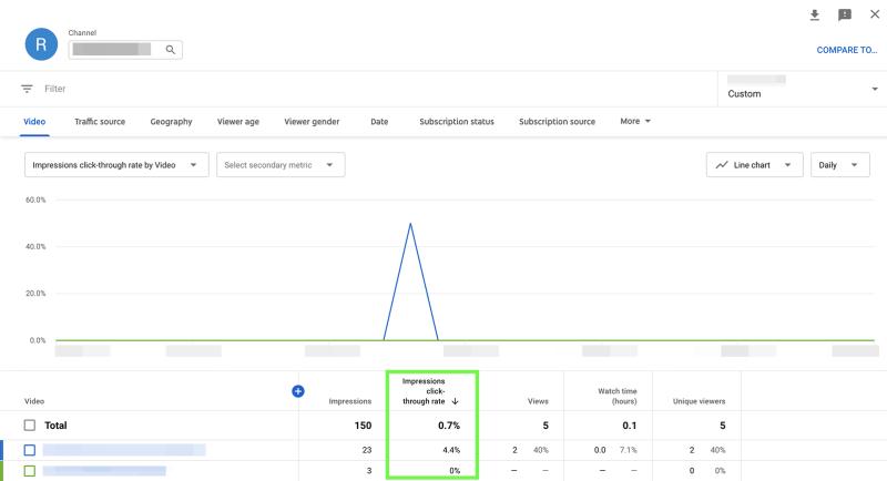 YouTube metrics - impressions CTR