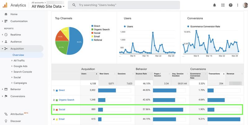 social referral metrics
