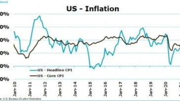 Les paradoxes de la crainte de l'inflation