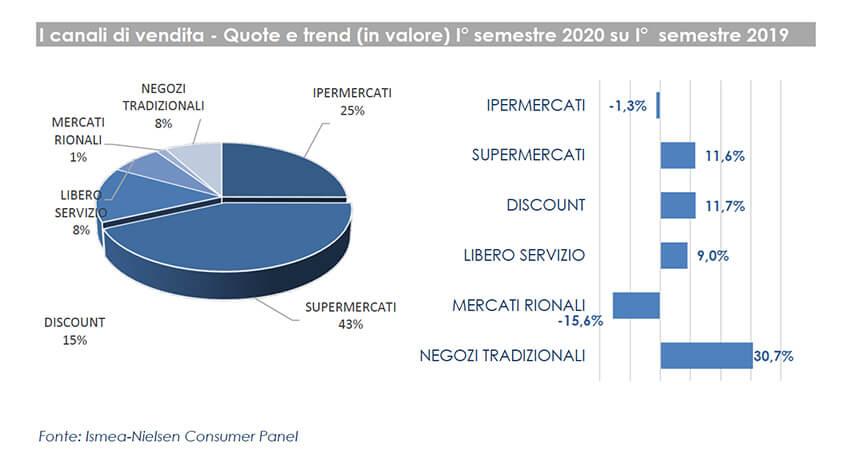 Ismea: spesa alimentare delle famiglie in crescita del 9,2% nel primo semestre 2020