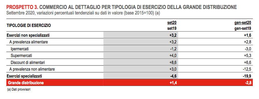 Dettaglio: -6,3% in valore e -7,2% in volume nei primi 9 mesi del 2020