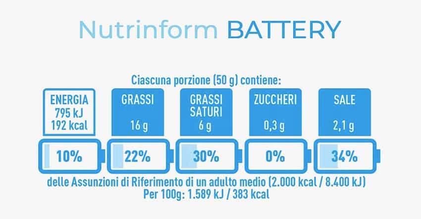 NutrInform Battery: la via italiana all'etichettatura nutrizionale