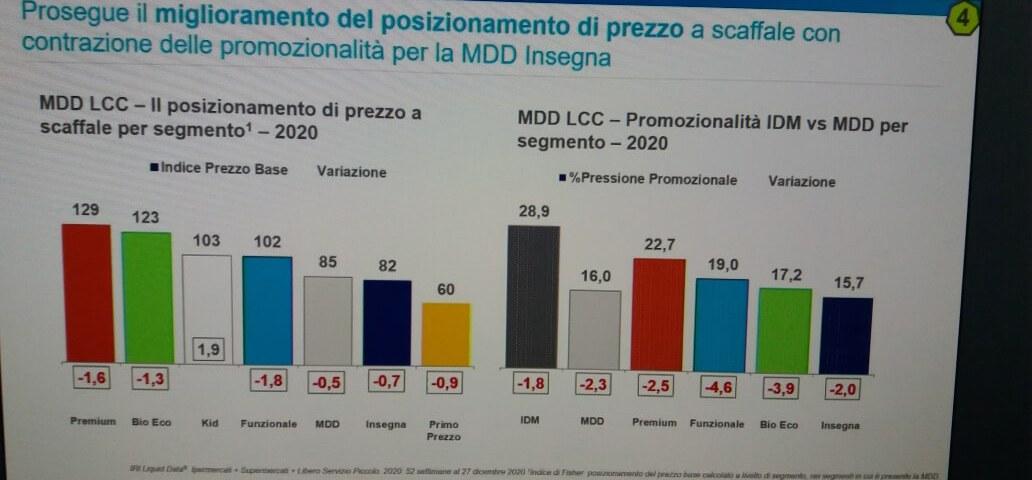 Marca del distributore leader in 143 categorie del Largo consumo confezionato