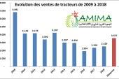 L'AMIMA dresse son bilan de la mécanisation agricole qui confirme que le secteur est toujours en difficulté