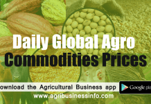 commodities-prices