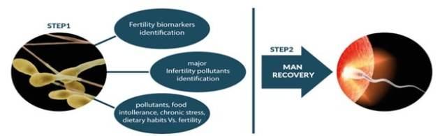 Gli step del progetto Ecofoodfertility