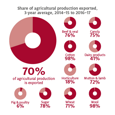 Share of agricultural production exported, 3 year average, 2014-15 to 2016-17. Over the 3 years from 2014–15 to 2016–17, the average share of agricultural production exported was 70%. By industry, this share was: cotton 98%, wool 98%, sugar 78%, beef and veal 76%, canola 75%, wheat 71%, mutton and lamb 72%, dairy products 41%, horticulture 18%, and pig and poultry 6%.