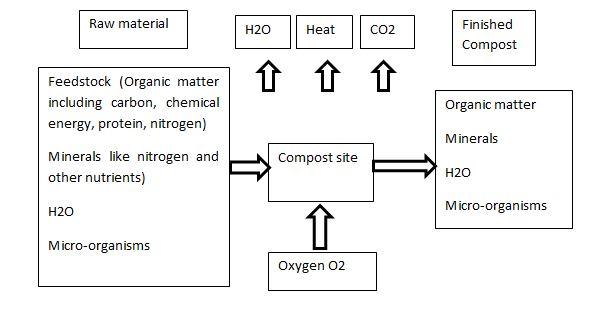 Composting Process Flowchart
