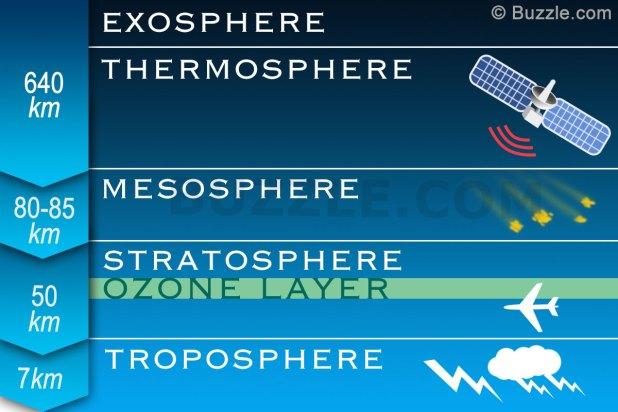 Eatrh Atmosphere