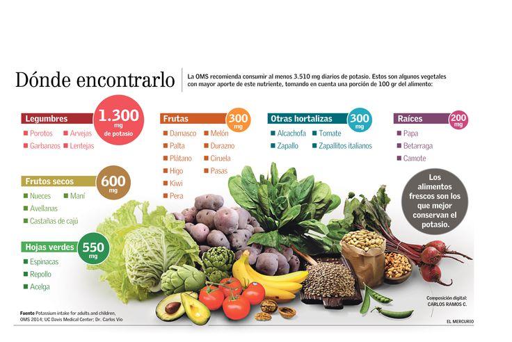 Potasio alto y bajo. Alimentos, síntomas y peligros