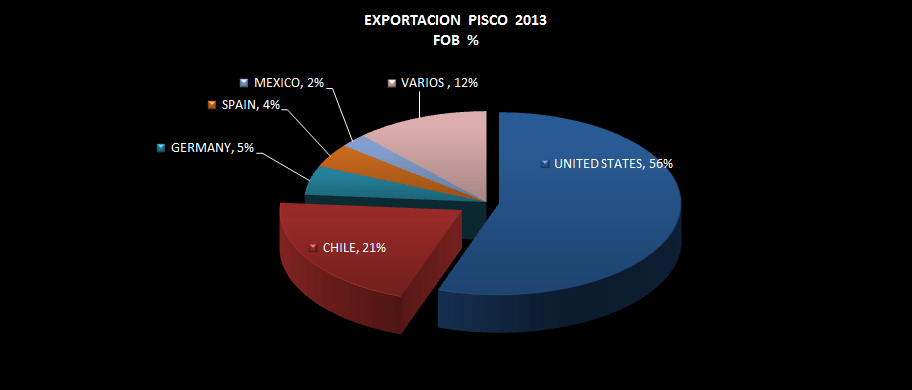 Pisco Perú Exportación Agosto 2013 - Agrodataperu