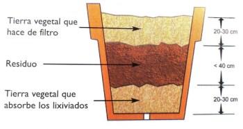 """Fuente: Libro """"El huerto urbano"""" (Vallés, 2007)"""