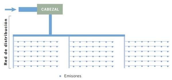 esquema de una instalación de riego por goteo ysus componenetes