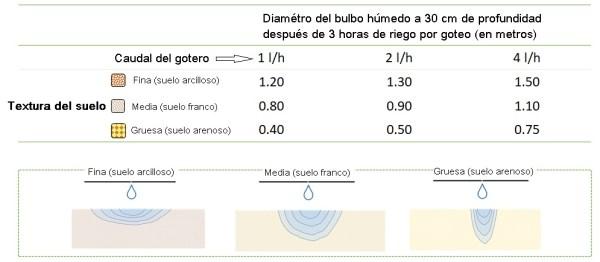 Diámetro del bulbo húmedo producido por un gotero