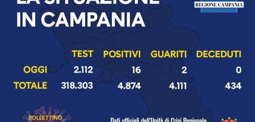 CoronaVirus, altri 16 positivi in Campania