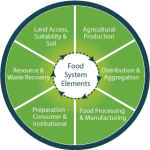 AGRICULTURAL INNOVATION PRIZE PLUS BUSINESS PLAN RESOURCES