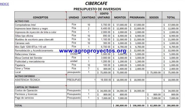 Presupuesto de Inversión Cibercafe