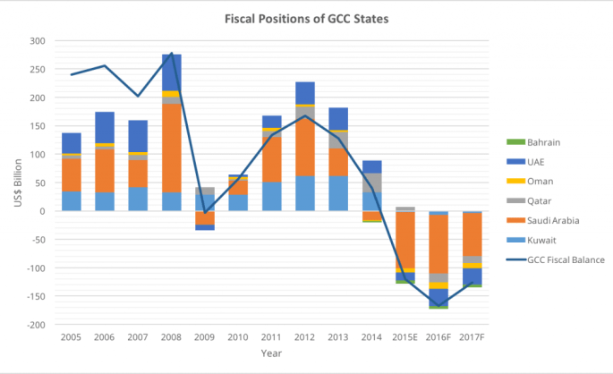Fiscal Positions