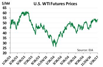 Diane Munro Global Oil Market Outlook Chart 1