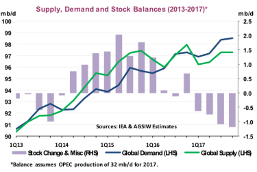 Diane Munro Global Oil Market Outlook Chart 2