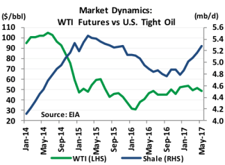Market Dynamics: WTI Futures vs U.S. Tight Oil