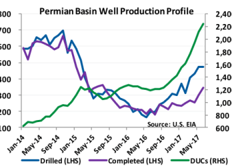 Permian Basin Well Production