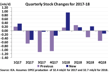 Quarterly Stock Changes