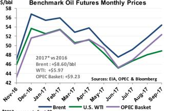 Benchmark Oil Futures Prices_Sept 22