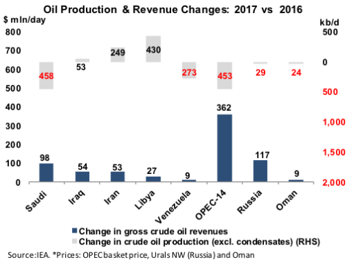 OPEC Production and Revenue Changes