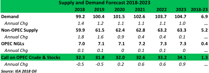 Supply and Demand Forecast