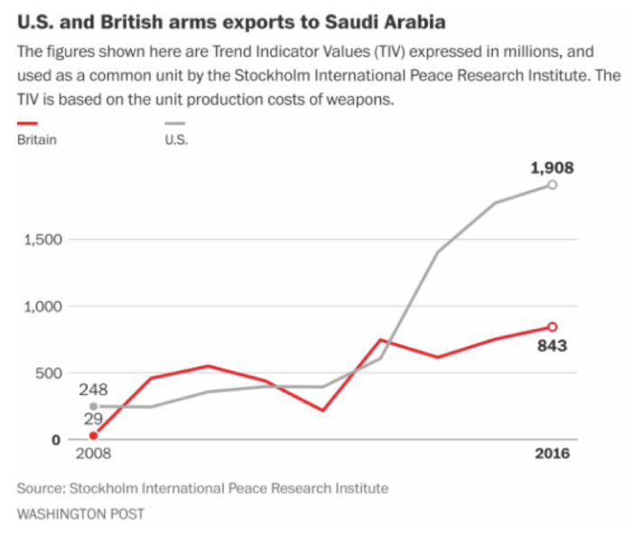 U.S. and British Arms Exports to Saudi Arabia