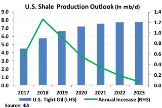 US Shale Production Outlook