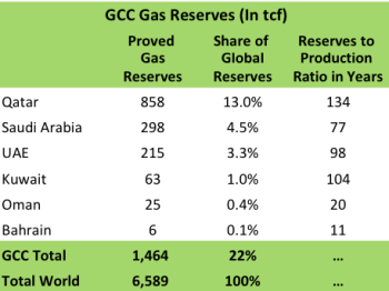 GCC Gas Reserves