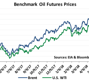 Benchmark Oil Futures Prices