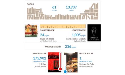 Los libros del 2015