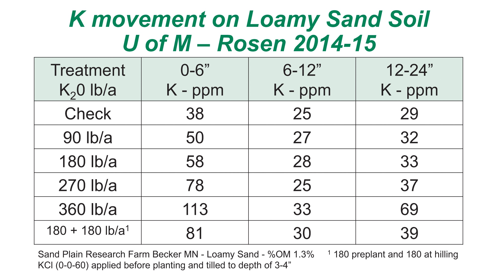 K Movement In Soil Agvise Laboratories