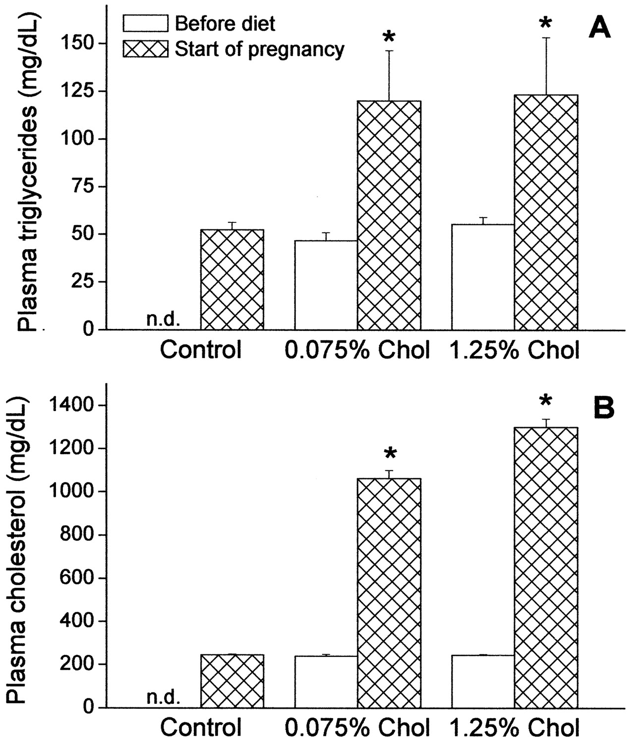 Maternal Hypercholesterolemia During Pregnancy Promotes