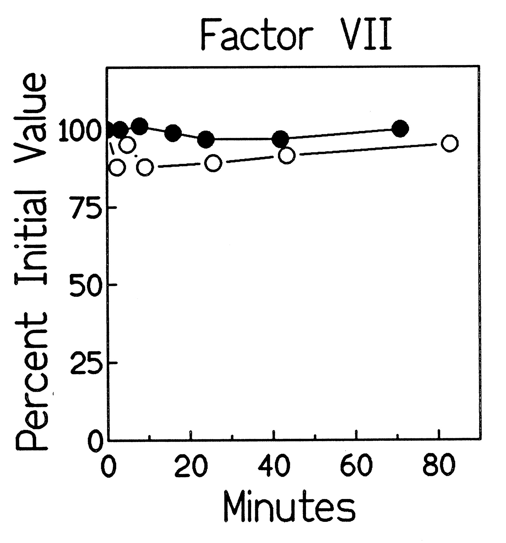 Evidence Suggestive Of Activation Of The Intrinsic Pathway