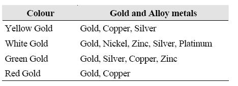 Some basic facts about gold ahamed kameel mydin meeras official blog karat urtaz Images