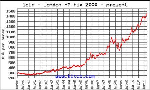 Gold London PM Fix 2000