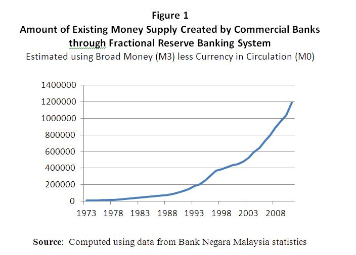 Fiat Money and Economic Degradation of the Malays