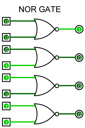 To Study and Verify the Truth Table of Logic Gates – AHIRLABS