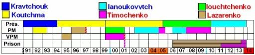 https://i2.wp.com/www.ahmedbensaada.com/images/stories/Images/Ukraine/ukraine%20gouv2.jpg?resize=512%2C111