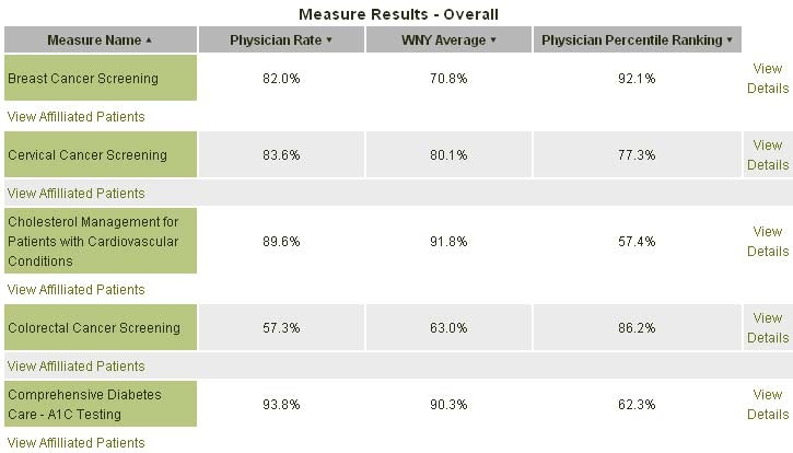 Example 1 Report Showing A Single Physician39s Scores Column 2 Compared To Selected Benchmarks