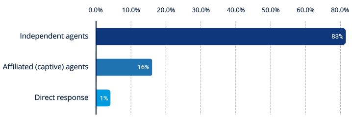 Business Insurance Chart