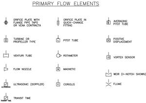 Interpreting Piping and Instrumentation DiagramsSymbology | AIChE