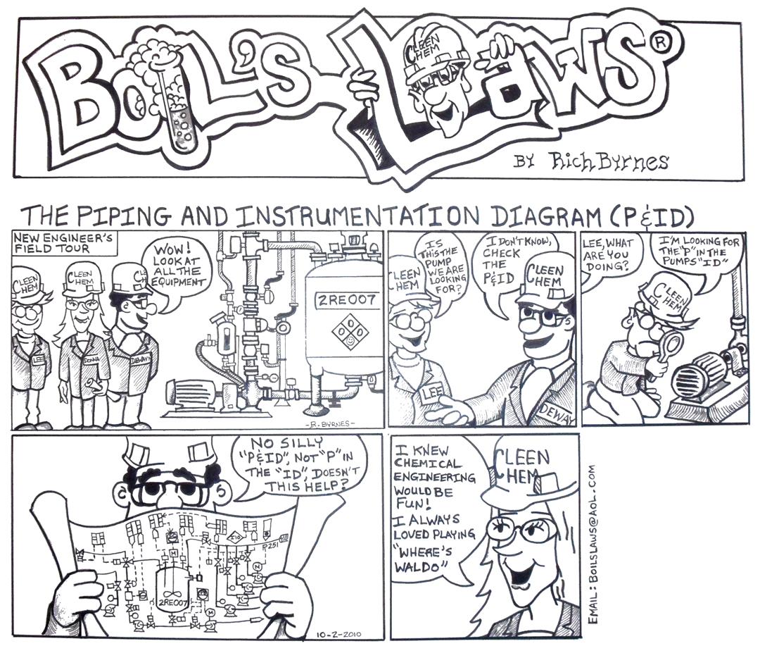 Boil S Laws