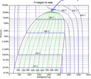 Tutorial Pressure Enthalpy Diagrams